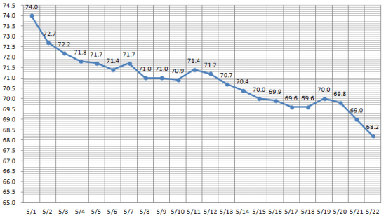 3週間ダイエット経過グラフ