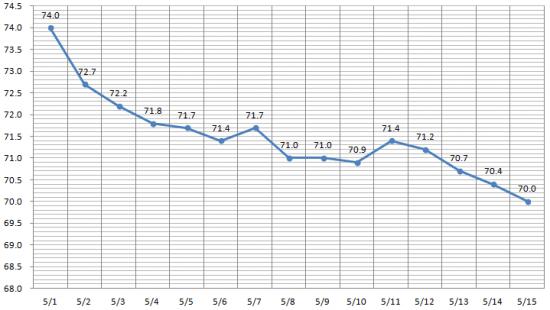 2週間ダイエットの経過グラフ