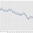 カロリー制限 体重推移グラフ