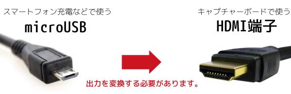 HDMI変換