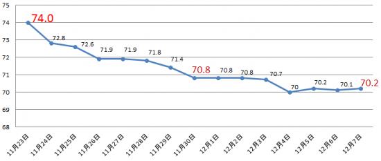 ダイエットシェイクの減量グラフ