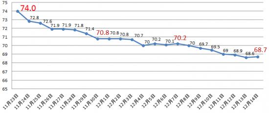 ダイエット3週間の体重の推移