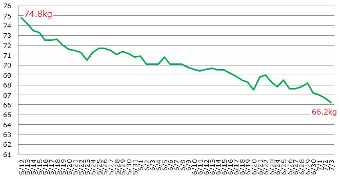 2ヶ月ダイエットの体重推移グラフ