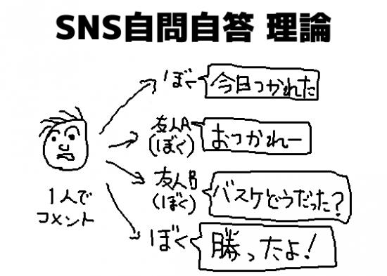 SNS自問自答理論